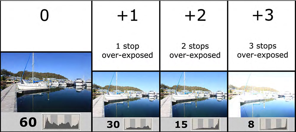 Diagram 1: How shutter speed affects exposure